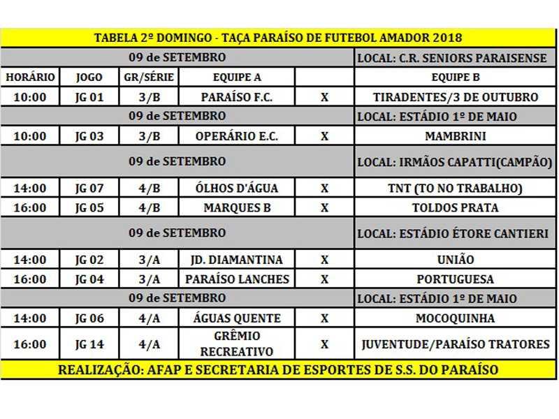 Mais oito partidas movimentam o  campeonato de futebol amador de Paraíso