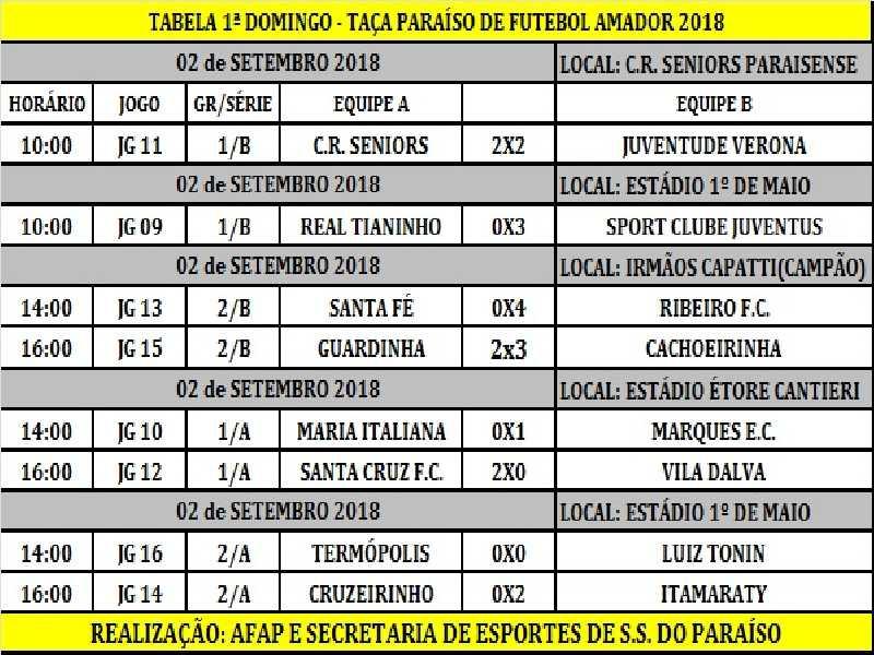Resultados da rodada inaugural da Taça Paraíso 2018