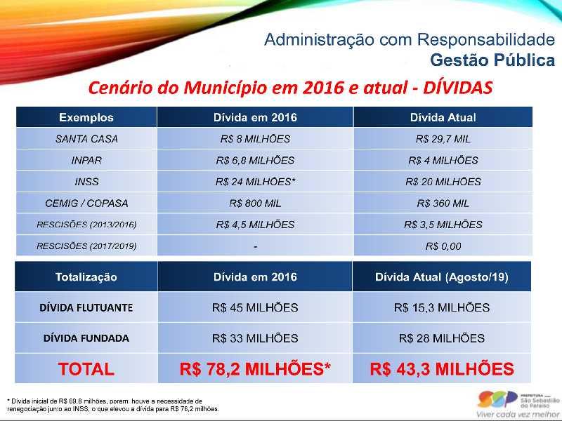 Projetor eletrônico mostrando o cenário financeiro referente as dividas que o prefeito Walker Américo encontrou em 2016 da administração anterior e a situação atual em Agosto de 2019