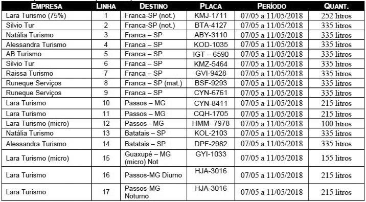 Atualmente são 17 linhas que levam os estudantes todos os dias para cidades como Franca, Passos, Batatais e Guaxupé