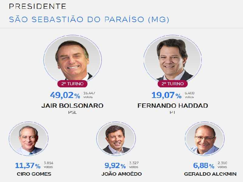 Resultado Presidente em São Sebastião do Paraíso