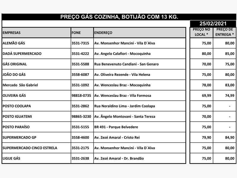 Vale a pena pesquisar os preços do gás de cozinha em Paraíso, a diferença a mais chega a ser de R$10.00 por botijão de 13 quilos