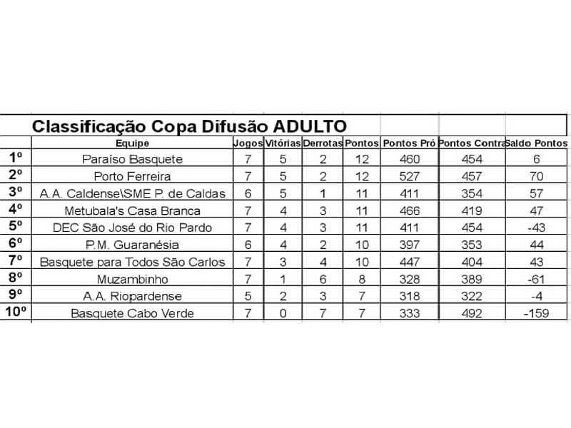 Competição reúne equipes de basquete de várias cidades de Minas e São Paulo